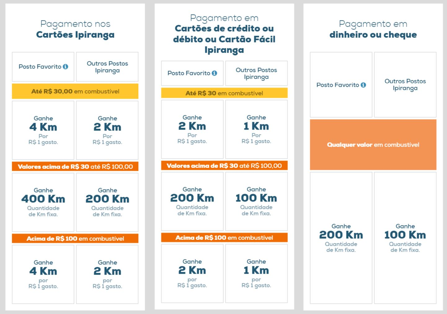 b4a0410737 Como funciona o programa Km de Vantagens do Ipiranga – Passagens.top