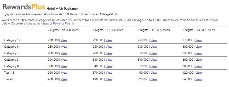 Marriott Rewards Travel Packages - Exemplo